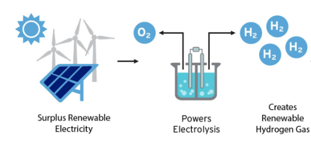 Unlocking the Potential of Hydrogen Energy Storage — Fuel Cell & Hydrogen  Energy Association